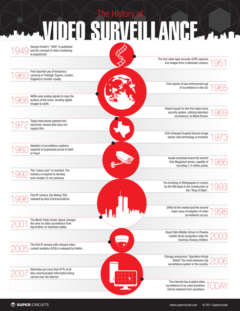 The History of Video Surveillance