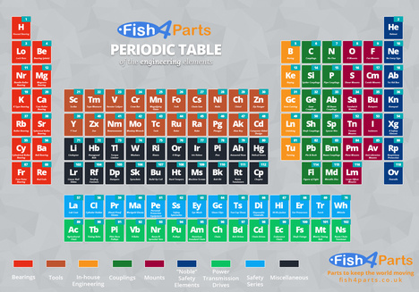 Periodic Table of the Engineering Elements