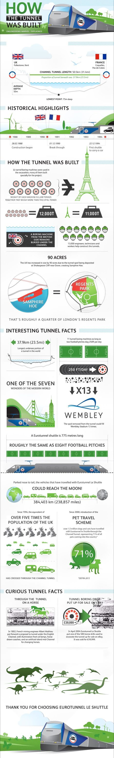 How the Channel Tunnel was Built