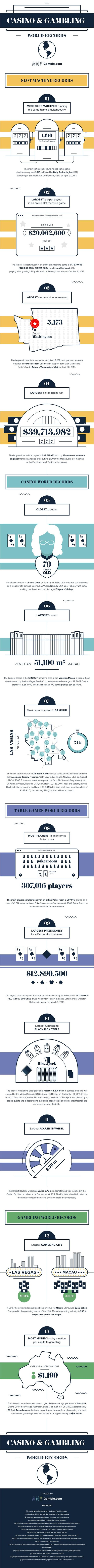 Casino and Gambling World Records