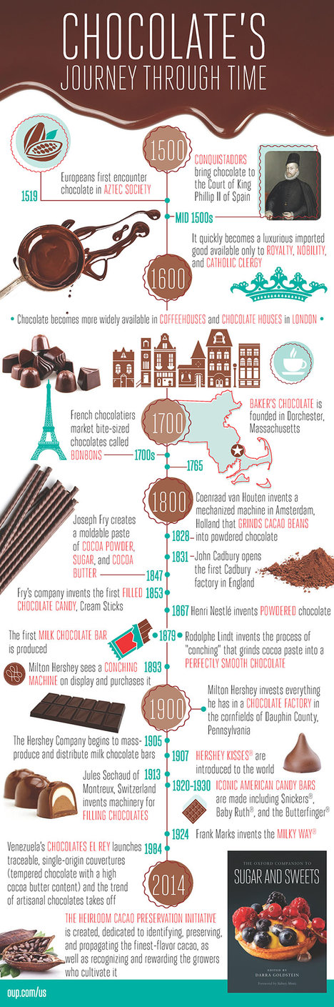 Chocolate's Journey Through Time